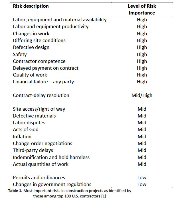 Table 1. Most important risks in construction projects as identified by Top 100 U.S. contractors