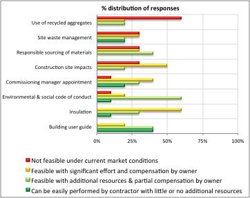 Figure 2. Feasibility of BREEAM contractor requirements in the Russian market as perceived by survey participants