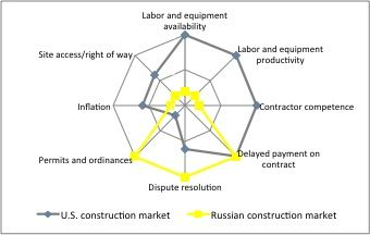 Figure 1. Comparison of major risks in the Russian and the U.S. construction industries