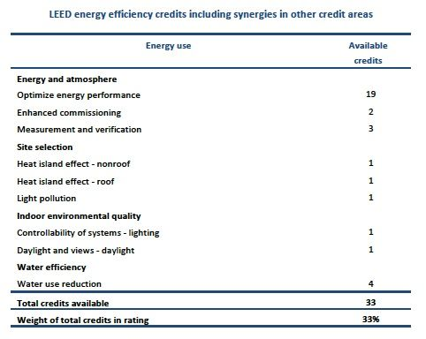 LEED energy efficiency credits including synergies in other areas