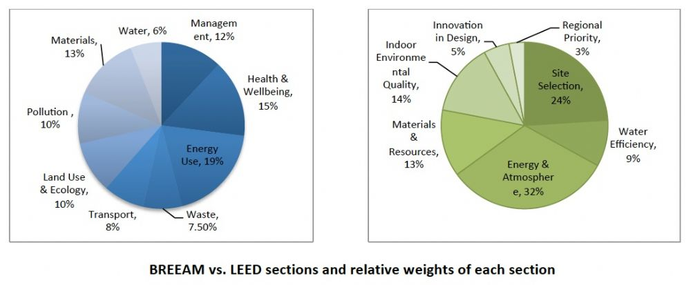 LEED and BREEAM credit distributions by section