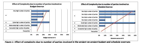 Figure 2. Effect of complexity on project budget and schedule due to number of parties involved