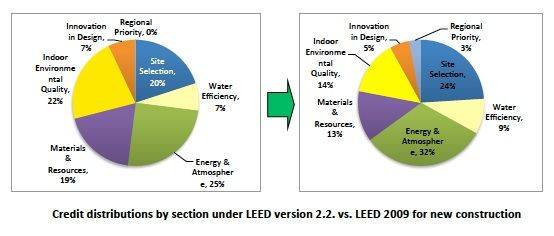 Credit distributions by section under LEED v 2-2 and LEED 2009 for New Construction
