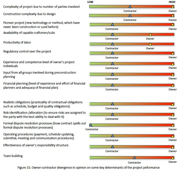 Figure 10. Owner-contractor divergence in opinion on key project performance determinants