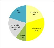 Figure 1a. Core industry segments of contractors that participated in the survey