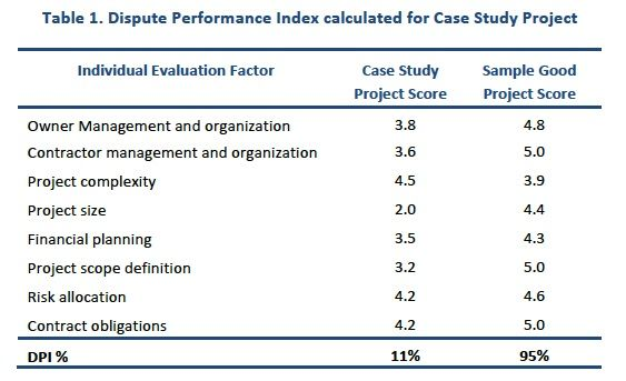 Table 1. Dispute Performance Index calculated for Case Study Project